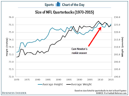 Chart Cam Newton And The Evolution Of Quarterback Size In Nfl