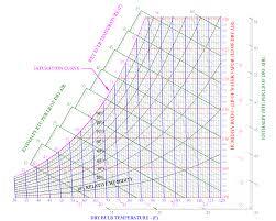 Psychrometrics | Hvac And Refrigeration Pe Exam Tools | Mechanical ...