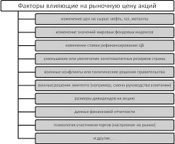 Реферат Фондовый рынок как элемент рыночной инфраструктуры Роль  Фондовый рынок как элемент рыночной инфраструктуры Роль фондовой биржи в современной российской экономике