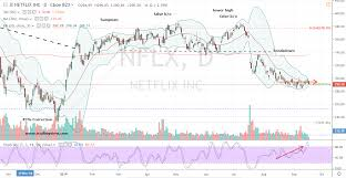 Netflix Stock Price Chart Can Nflx Stock Bulls Recover Markets Insider