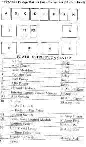 dodge caravan fuse panel diagram grand box wiring software 1996 dodge caravan fuse box diagram ram panel co van location 1996 grand