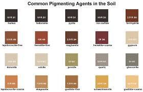 Soil Color Nrcs Wisconsin