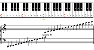 Piano Keys Chart For Beginners Beginner Piano Appendix Learn To Play Music Blog