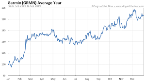 Garmin Stock Chart Garmin Stock Price History Charts Grmn Dogs Of The Dow