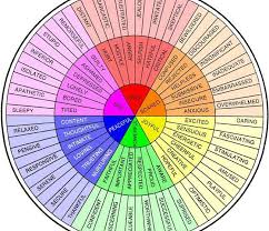 Feelings Chart Feelings Wheel That Helps You Describe Emotions Simplemost