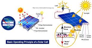 solar pv working diagram wiring diagram rows solar pv working diagram wiring diagram for you solar pv working diagram