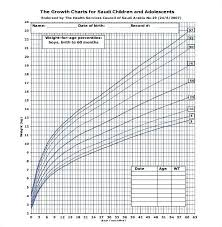 Growth Chart Calculator Preemie Growth Chart Coreyconner