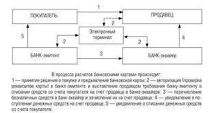 Формы безналичных расчётов Рис Схема безналичных расчетов с использованием банковской карты Обычно при загрузке карты в карт ридер банкомата держателю карты предлагается ввести
