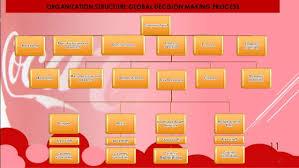 Coca Cola Corporate Structure Chart 14 58 Impressive Coca Cola Process Flow Chart Flowchart