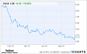 Vvus Stock Chart Why Vivus Vvus Stock Is Up Today Thestreet