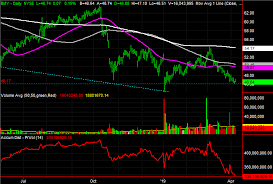3 Big Stock Charts For Monday Bristol Myers Squibb