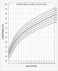 Length Height For Age Percentile Curves For Brazilian Girls
