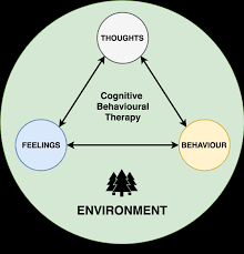 Cognitive Behavioural Therapy Cbt Psychdb