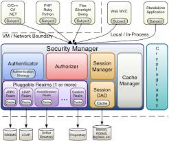 apache shiro   simple  java  security detailed architecture