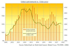 Gold Supply Chart 12 Month Demand To Buy Gold Sub 4 000 Tonnes 1st Time Since