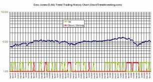 Dow Jones Industrial Averages Djia Trend Trading History