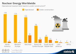 Chart Nuclear Energy On The Rise Despite Fukushima Disaster