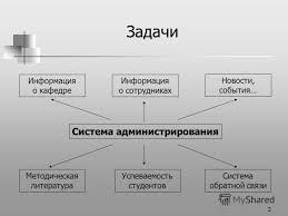 Презентация на тему Дипломная работа Интернет портал кафедры  2 2