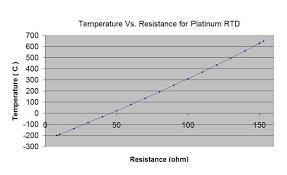 1000 Ohm Platinum Rtd Chart Celsius Rtd Sensor Pt100 Pt1000