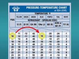 134a Temperature Chart How To Use A P T Chart