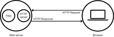 web server adalah http respone mendapatkan http request