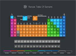 It's Time to Update the Periodic Table, Again - D-brief