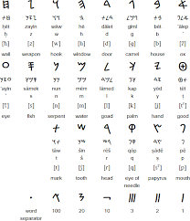 The phoenician alphabet was one of the first in the history of mankind. Phoenician Alphabet And Language