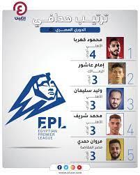هداف الدوري المصري.. منافسون جدد بقيادة مدفعجي الزمالك وحاوي الأهلي