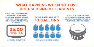 he washer detergent.  Detergent What Happens When You Use HighSudsing Detergents Intended He Washer Detergent L
