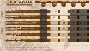 Canna Nutrients Feeding Chart Canna Bio Nutrient