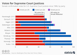 Senate Filibuster History Chart Chart Votes For Supreme Court Justices Statista