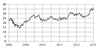 microsoft stock price history microsoft wikipedia
