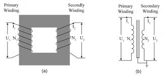 part 15 transformers itaca figure 15 1 a a simple transformer b the circuit diagram