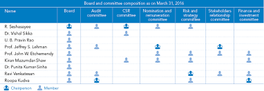 Annual Report 2015 2016 Corporate Governance Report Infosys
