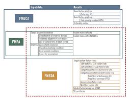 Failure Mode Evaluating Fmea Fmeca And Fmeda