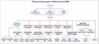 Agricultural Scientists Recruitment Board Organization Chart