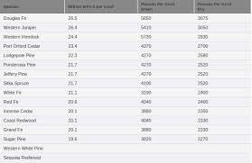 Wood Btu Chart Firewood Btu Charts And Ratings In Firewood Btu Chart24381