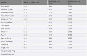 Firewood Btu Chart Firewood Btu Charts And Ratings In Firewood Btu Chart24381