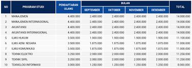Lebaran is a series of public holidays that allow indonesians to spend time with their friends and family members. Biaya Kuliah Mahasiswa Baru Angkatan 2020 2021 Universitas Pendidikan Nasional Undiknas Kampus Milenial