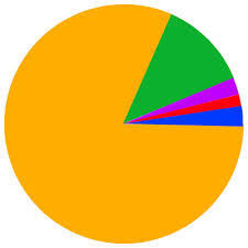 Religion Chart File India Religion Pie Graph Svg Wikimedia Commons