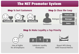 The Net Promoter Journey Nps As A Process And System