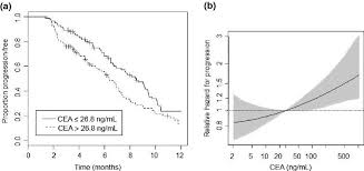 Cea Level Chart Baseline Carcinoembryonic Antigen Cea Serum Levels Predict