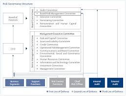 Uob Organisation Chart Uob Risk Management