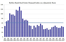 Real Estate Index Chart Byblos Bank Real Estate Demand Index In First Quarter Of