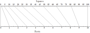 Square Number Chart Squares And Square Roots