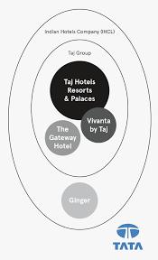 taj group case study landor n hotel group and taj group venn diagram