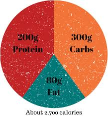 Macronutrient Chart How To Make The Iifym Diet Work For You Legion Athletics