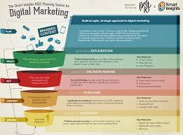 Need A Better Marketing Strategy Use A Digital Strategy