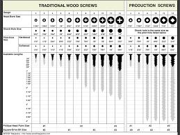 Pan Head Wood Screw Size Chart Www Bedowntowndaytona Com