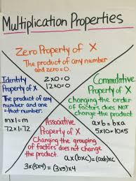 Properties Of Multiplication Chart Multiplication Properties Anchor Chart Anchor Charts
